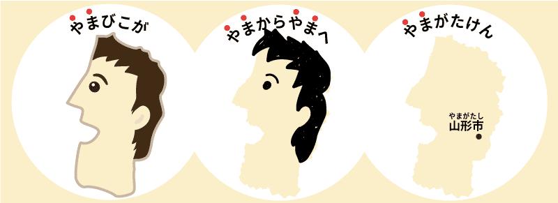 山形県の覚え方575